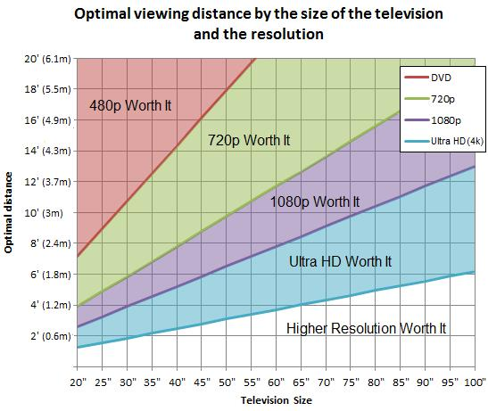 What TV Size Part 2